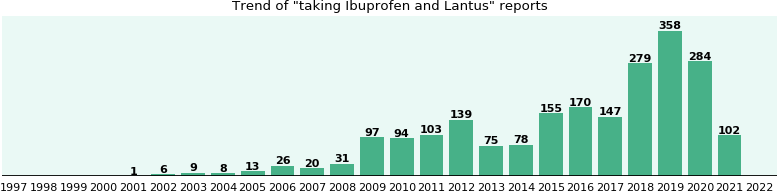 Cialis ibuprofen drug interactions