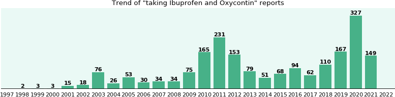Ibuprofen and Oxycontin drug interactions.