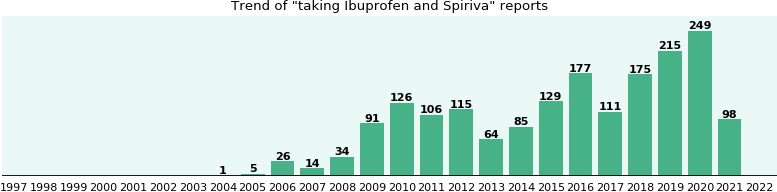 Ibuprofen and Spiriva drug interactions.