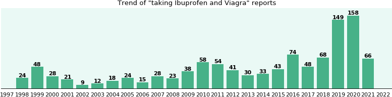Ibuprofen and viagra interactions cheap generic viagra lowest prices sildenafil citrate buy