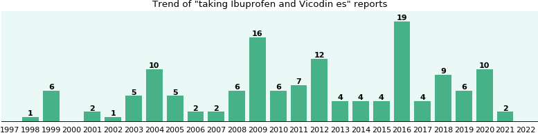 Ibuprofen In Vicodin