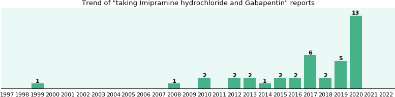 Treatment of infantile colic with dicyclomine hydrochloride.
