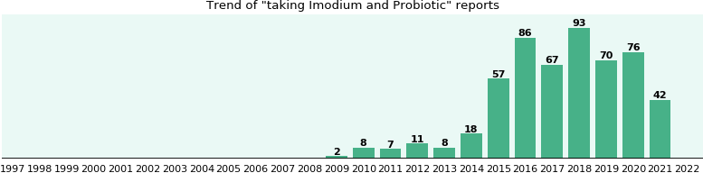 Imodium and Probiotic drug interactions.