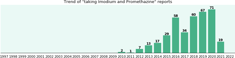 Imodium and Promethazine drug interactions.