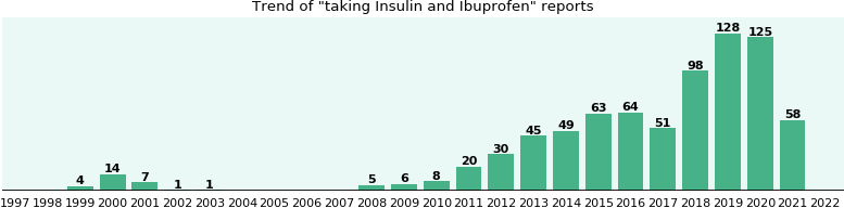Insulin and Ibuprofen drug interactions.
