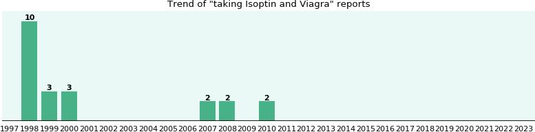letrozole for fertility cost
