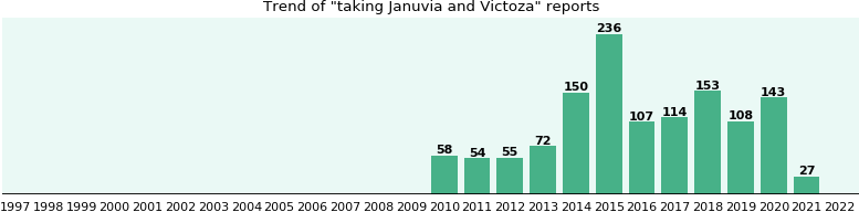Januvia and Victoza drug interactions.