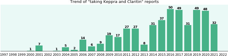 Keppra and Claritin drug interactions.