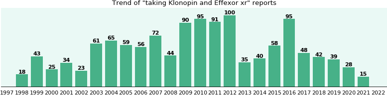 Klonopin and Effexor xr drug interactions.