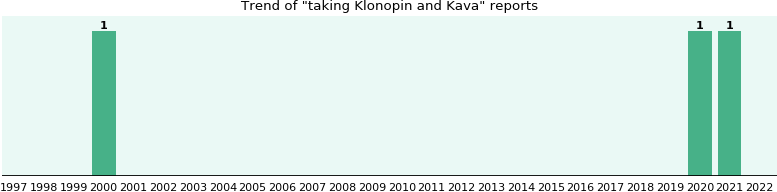 Klonopin and Kava drug interactions.