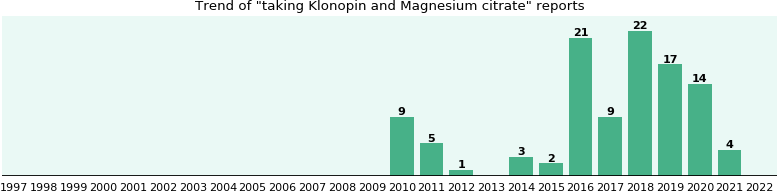 Klonopin and Magnesium citrate drug interactions.