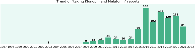 Klonopin and Melatonin drug interactions.