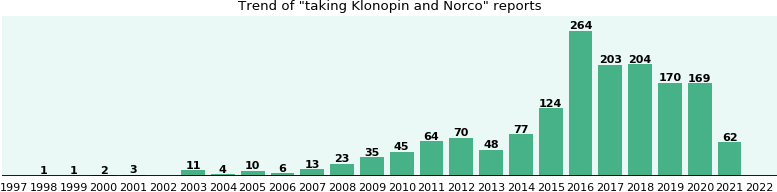 Klonopin and Norco drug interactions.