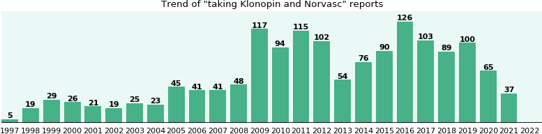 Klonopin and Norvasc drug interactions.