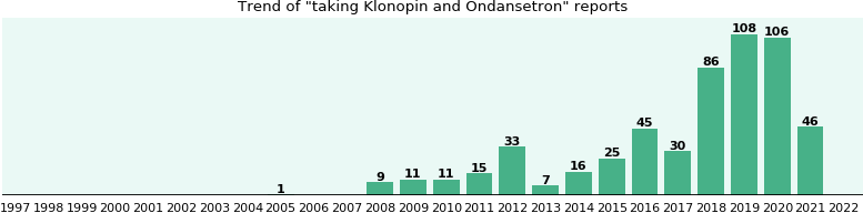 Klonopin and Ondansetron drug interactions.