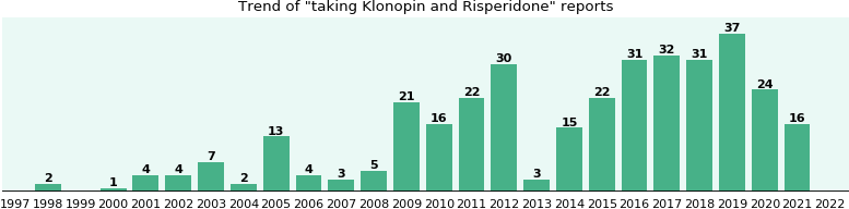 Klonopin and Risperidone drug interactions.
