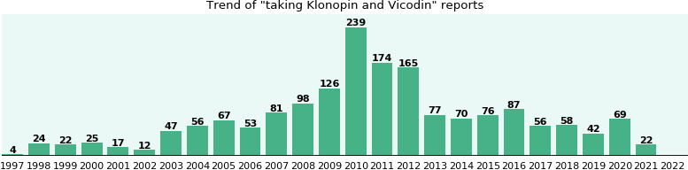Klonopin and Vicodin drug interactions.