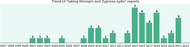 Clonazepam Zyprexa Interactions