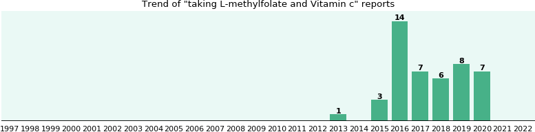 L-methylfolate and Vitamin c drug interactions.