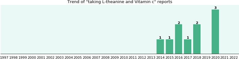 L-theanine and Vitamin c drug interactions.