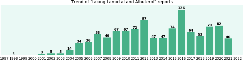 Lamictal and Albuterol drug interactions.