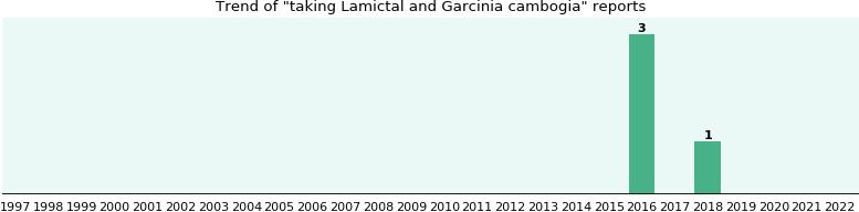 Lamictal and Garcinia cambogia drug interactions.