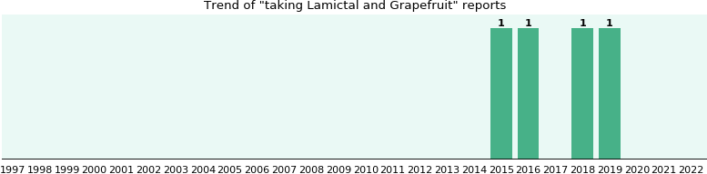 Lamictal and Grapefruit drug interactions.