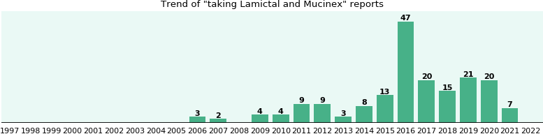 Lamictal and Mucinex drug interactions.