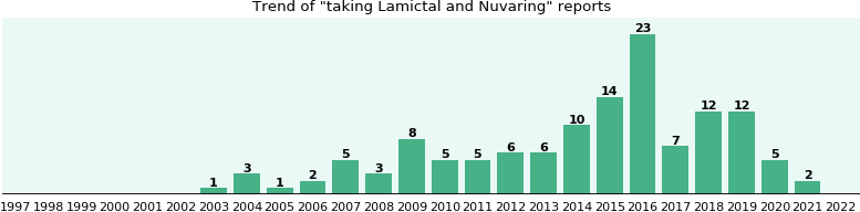 Lamictal and Nuvaring drug interactions.