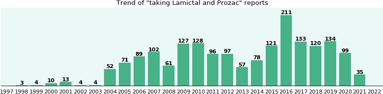 Lamictal and Prozac drug interactions - eHealthMe