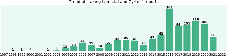 Lamictal and Zyrtec drug interactions.
