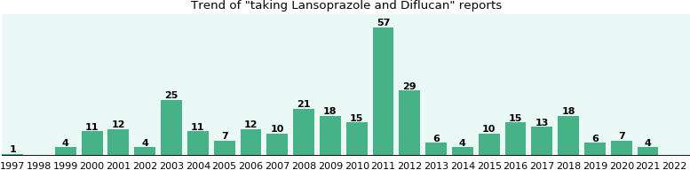 Lansoprazole and Diflucan drug interactions.