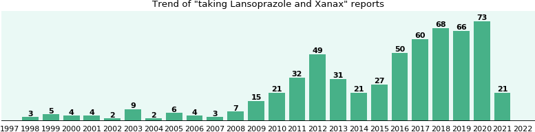 Lansoprazole and Xanax drug interactions.