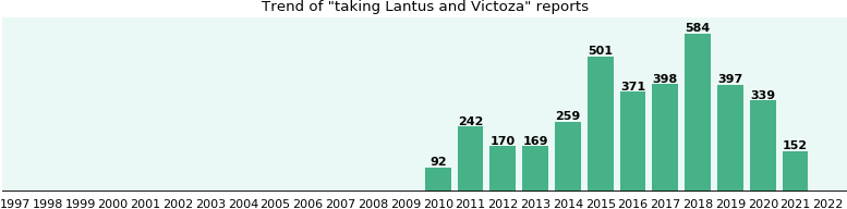 Lantus and Victoza drug interactions.