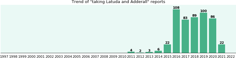 Latuda and Adderall drug interactions - eHealthMe