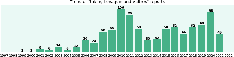 Levaquin and Valtrex drug interactions.