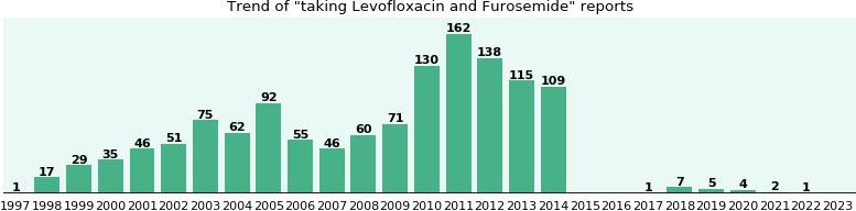 lasix no prescription overnight