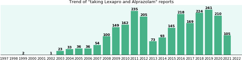 Lexapro and Alprazolam drug interactions.