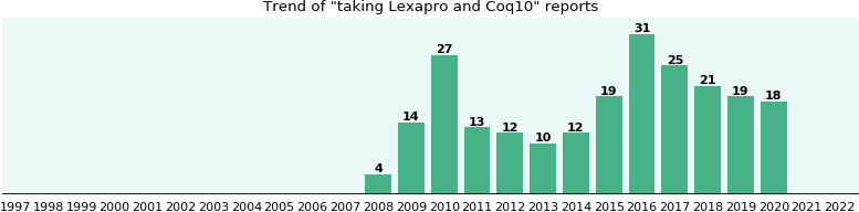 Lexapro and Coq10 drug interactions.