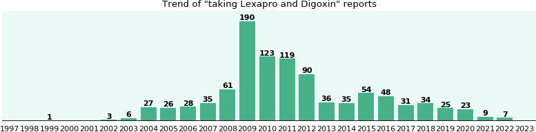 Lexapro discount coupon