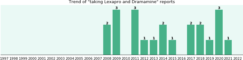 Lexapro and Dramamine drug interactions.