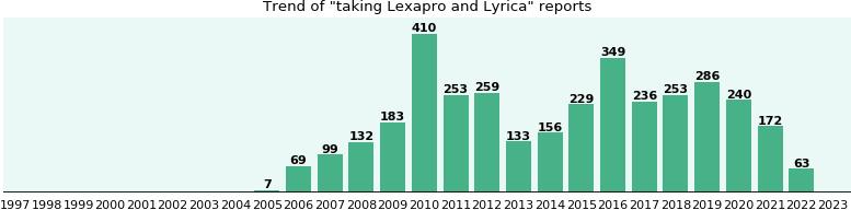 pregabalin titration schedule for lexapro