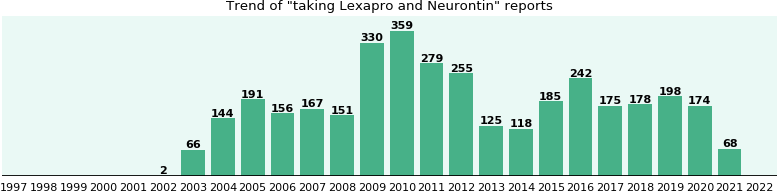 Lexapro and Neurontin drug interactions.