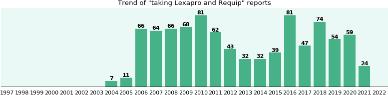 Lexapro and Requip drug interactions - eHealthMe