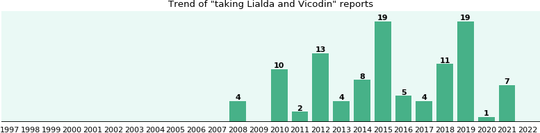 Lialda and Vicodin drug interactions.