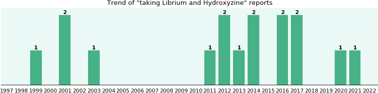 Librium and Hydroxyzine drug interactions.