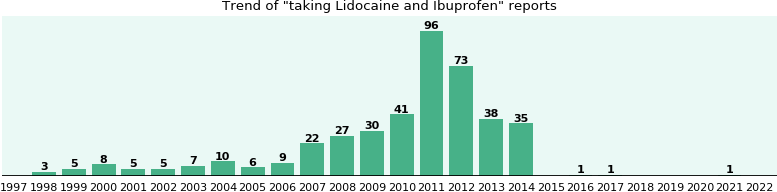 Lidocaine and Ibuprofen drug interactions.