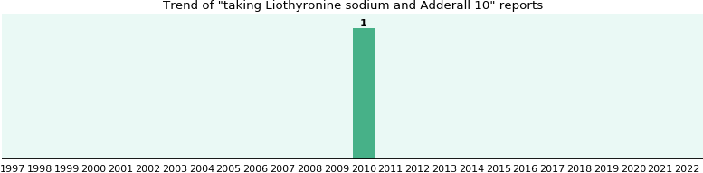 Liothyronine sodium and Adderall 10 drug interactions - eHealthMe