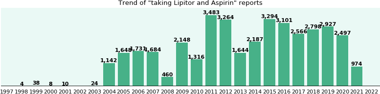 Lipitor and Aspirin drug interactions.