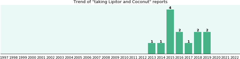 Lipitor and Coconut drug interactions.